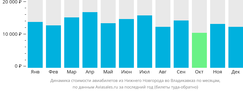 Динамика стоимости авиабилетов из Нижнего Новгорода во Владикавказ по месяцам