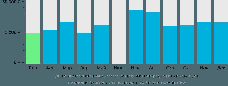 Динамика стоимости авиабилетов из Нижнего Новгорода в Омск по месяцам