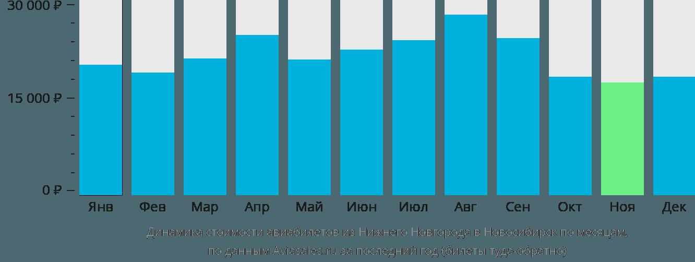 Динамика стоимости авиабилетов из Нижнего Новгорода в Новосибирск по месяцам