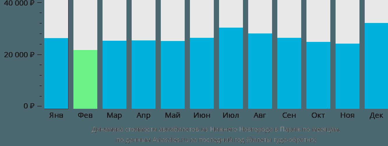Динамика стоимости авиабилетов из Нижнего Новгорода в Париж по месяцам