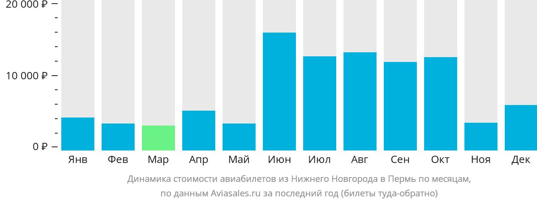 Динамика стоимости авиабилетов из Нижнего Новгорода в Пермь по месяцам
