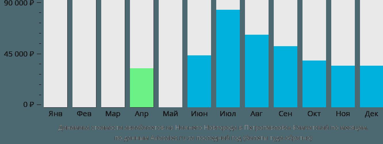 Динамика стоимости авиабилетов из Нижнего Новгорода в Петропавловск-Камчатский по месяцам