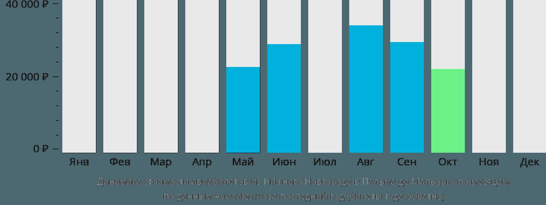 Динамика стоимости авиабилетов из Нижнего Новгорода в Пальма-де-Майорку по месяцам