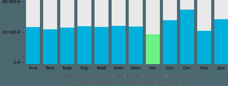 Динамика стоимости авиабилетов из Нижнего Новгорода в Прагу по месяцам