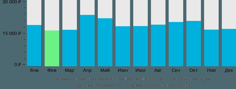 Динамика стоимости авиабилетов из Нижнего Новгорода в Оренбург по месяцам