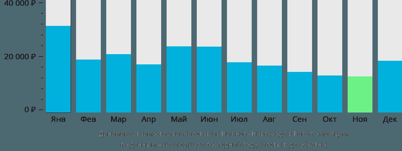 Динамика стоимости авиабилетов из Нижнего Новгорода в Ригу по месяцам