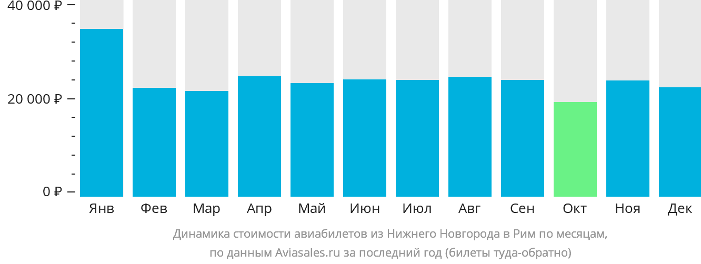 Динамика стоимости авиабилетов из Нижнего Новгорода в Рим по месяцам