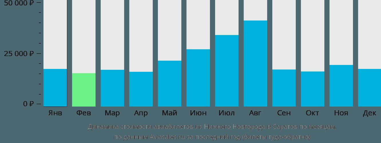 Динамика стоимости авиабилетов из Нижнего Новгорода в Саратов по месяцам