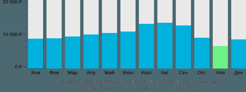 Динамика стоимости авиабилетов из Нижнего Новгорода в Россию по месяцам