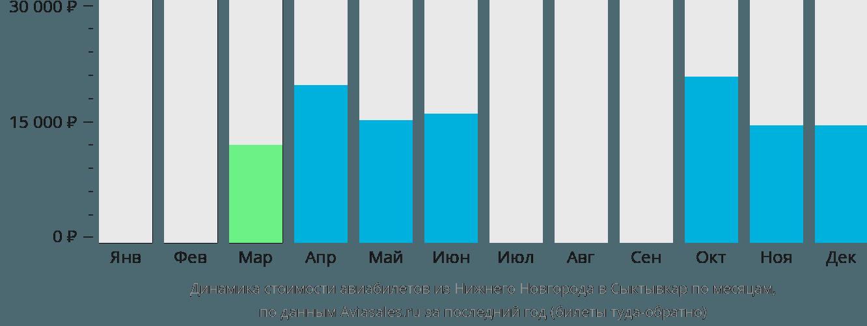 Динамика стоимости авиабилетов из Нижнего Новгорода в Сыктывкар по месяцам