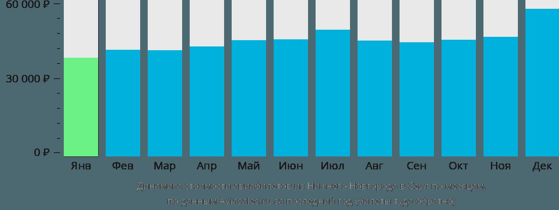 Динамика стоимости авиабилетов из Нижнего Новгорода в Сеул по месяцам