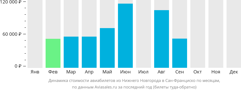 Динамика стоимости авиабилетов из Нижнего Новгорода в Сан-Франциско по месяцам