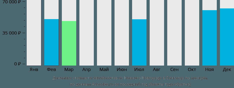Динамика стоимости авиабилетов из Нижнего Новгорода в Сингапур по месяцам