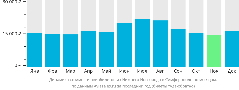 Динамика стоимости авиабилетов из Нижнего Новгорода в Симферополь (Крым) по месяцам