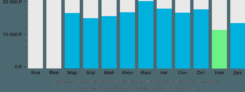 Динамика стоимости авиабилетов из Нижнего Новгорода в Стокгольм по месяцам