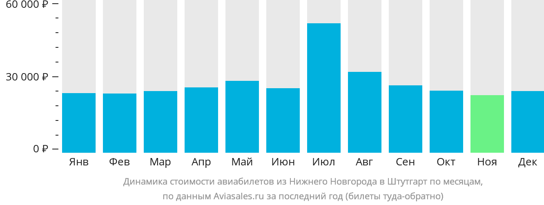 Динамика стоимости авиабилетов из Нижнего Новгорода в Штутгарт по месяцам