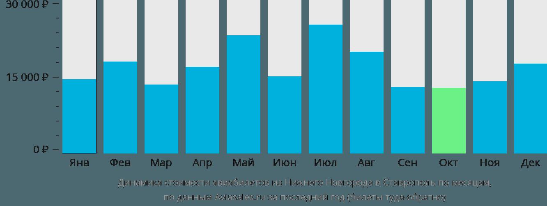 Динамика стоимости авиабилетов из Нижнего Новгорода в Ставрополь по месяцам