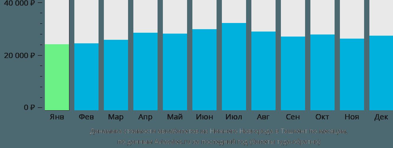 Динамика стоимости авиабилетов из Нижнего Новгорода в Ташкент по месяцам