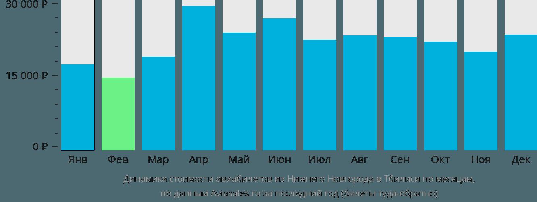 Динамика стоимости авиабилетов из Нижнего Новгорода в Тбилиси по месяцам