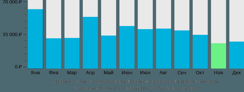 Динамика стоимости авиабилетов из Нижнего Новгорода на Тенерифе по месяцам