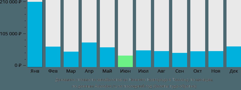 Динамика стоимости авиабилетов из Нижнего Новгорода в Таиланд по месяцам