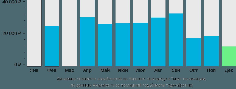 Динамика стоимости авиабилетов из Нижнего Новгорода в Тиват по месяцам
