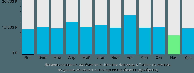 Динамика стоимости авиабилетов из Нижнего Новгорода в Тюмень по месяцам
