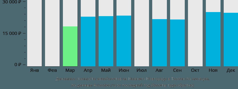 Динамика стоимости авиабилетов из Нижнего Новгорода в Таллин по месяцам
