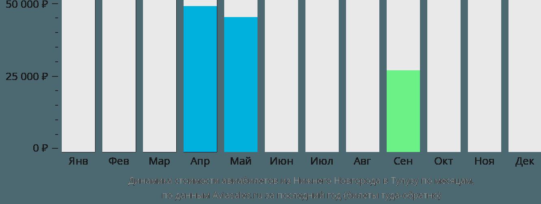 Динамика стоимости авиабилетов из Нижнего Новгорода в Тулузу по месяцам