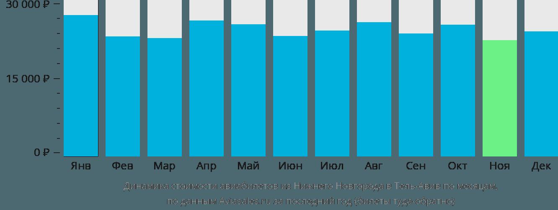 Динамика стоимости авиабилетов из Нижнего Новгорода в Тель-Авив по месяцам