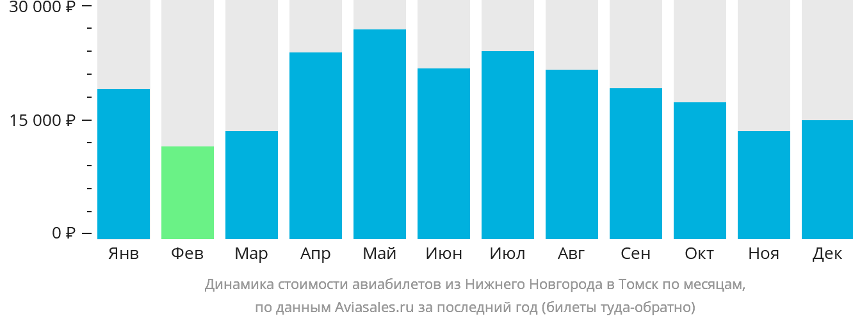 Динамика стоимости авиабилетов из Нижнего Новгорода в Томск по месяцам