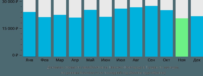 Динамика стоимости авиабилетов из Нижнего Новгорода в Турцию по месяцам