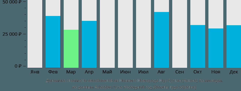 Динамика стоимости авиабилетов из Нижнего Новгорода в Нур-Султан (Астана) по месяцам