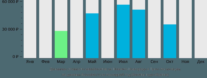 Динамика стоимости авиабилетов из Нижнего Новгорода в Тунис по месяцам