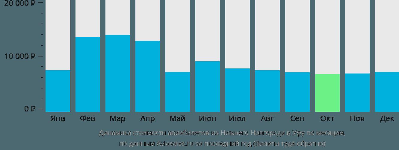 Динамика стоимости авиабилетов из Нижнего Новгорода в Уфу по месяцам