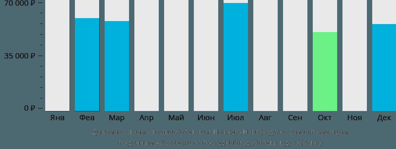 Динамика стоимости авиабилетов из Нижнего Новгорода на Самуи по месяцам