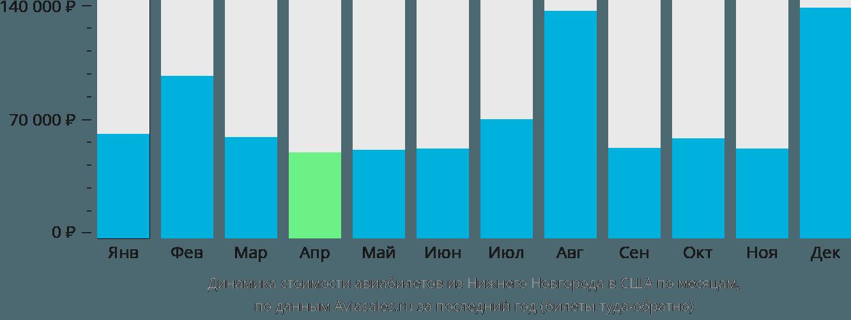Динамика стоимости авиабилетов из Нижнего Новгорода в США по месяцам