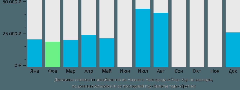 Динамика стоимости авиабилетов из Нижнего Новгорода в Улан-Удэ по месяцам