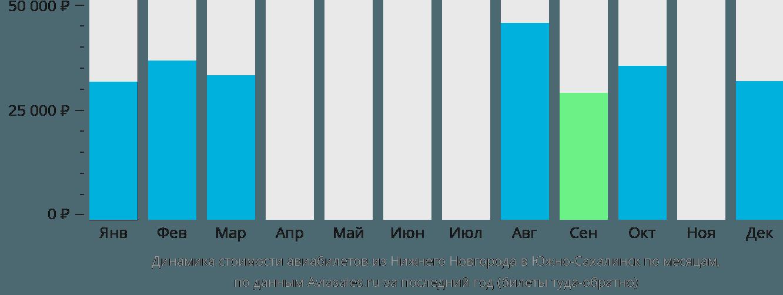 Динамика стоимости авиабилетов из Нижнего Новгорода в Южно-Сахалинск по месяцам