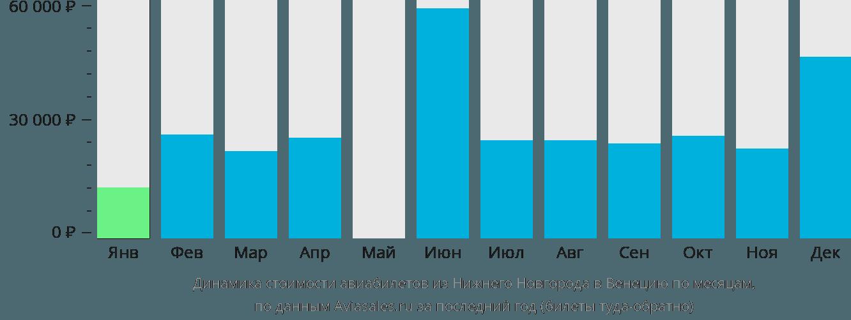 Динамика стоимости авиабилетов из Нижнего Новгорода в Венецию по месяцам