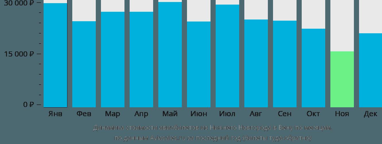 Динамика стоимости авиабилетов из Нижнего Новгорода в Вену по месяцам