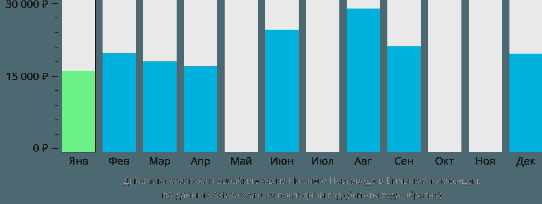 Динамика стоимости авиабилетов из Нижнего Новгорода в Вильнюс по месяцам