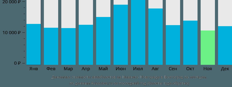 Динамика стоимости авиабилетов из Нижнего Новгорода в Волгоград по месяцам