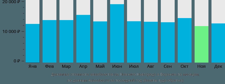 Динамика стоимости авиабилетов из Нижнего Новгорода в Воронеж по месяцам