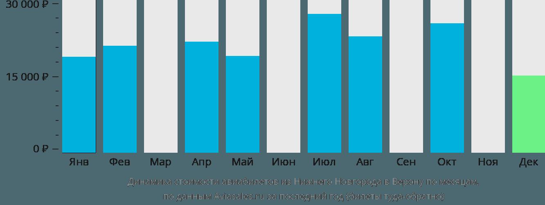 Динамика стоимости авиабилетов из Нижнего Новгорода в Верону по месяцам