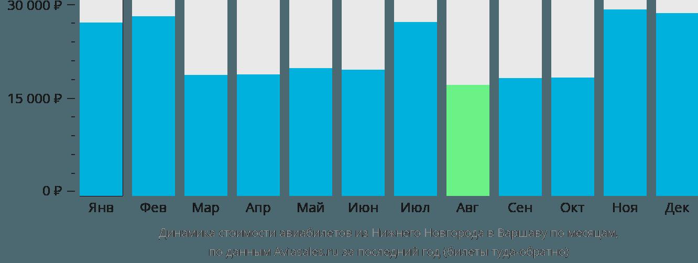 Динамика стоимости авиабилетов из Нижнего Новгорода в Варшаву по месяцам