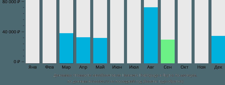 Динамика стоимости авиабилетов из Нижнего Новгорода в Якутск по месяцам