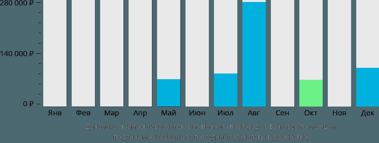 Динамика стоимости авиабилетов из Нижнего Новгорода в Ванкувер по месяцам