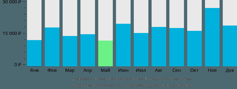 Динамика стоимости авиабилетов из Горакхпура по месяцам