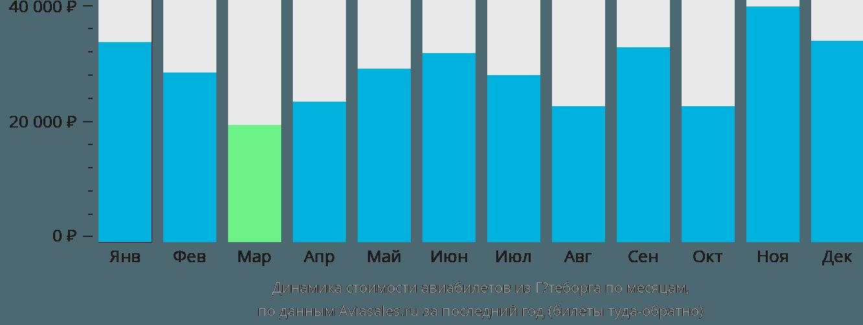 Динамика стоимости авиабилетов из Гётеборга по месяцам
